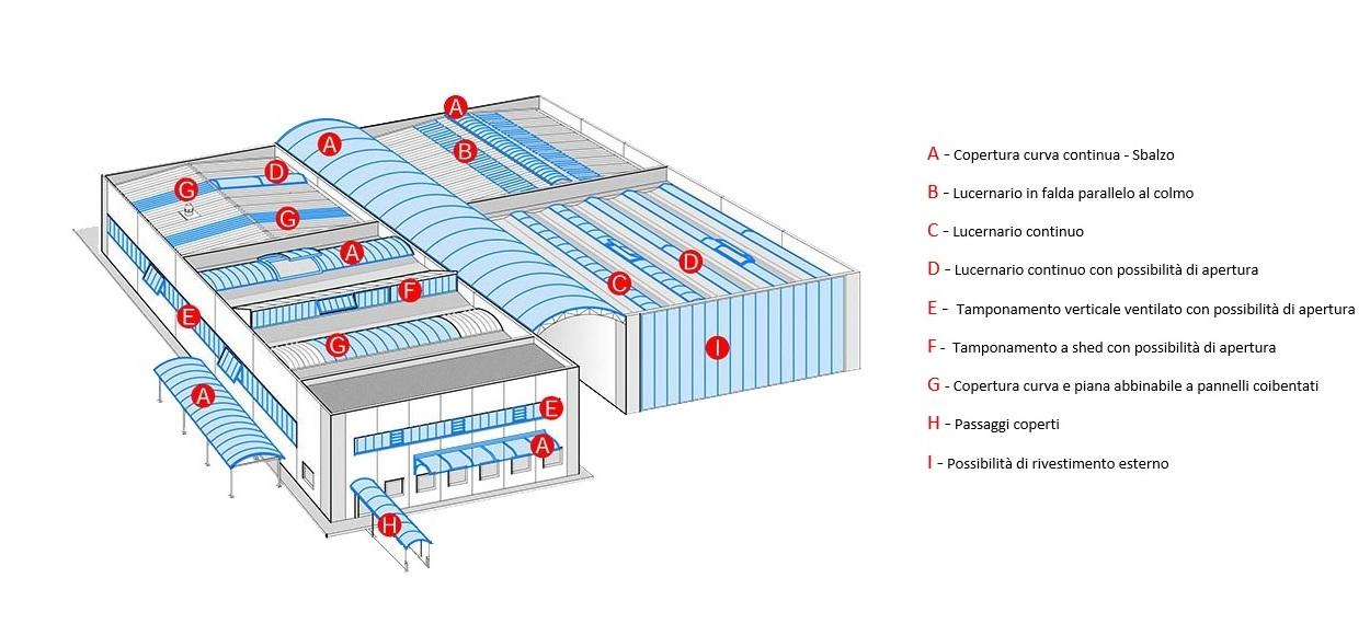 Coperture industriali in policarbonato