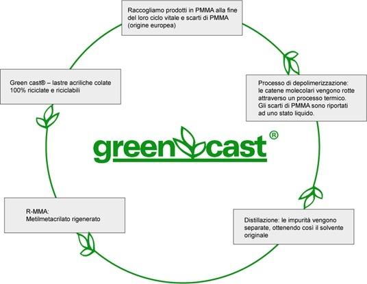 Processo di rigenerazione del plexiglass riciclabile e riciclato
