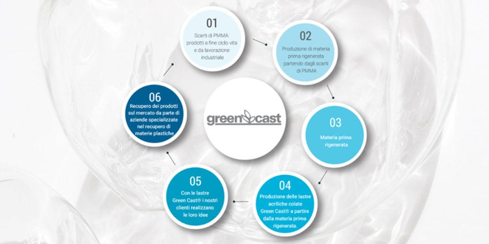 articolo-greencast-plexiglass-riciclato-riciclabile