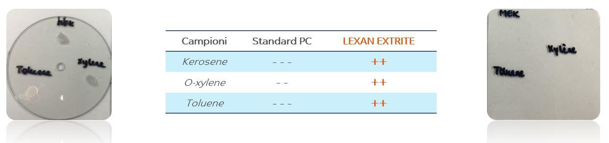 lexan-policarbonato-antiabrasione-extrite-protezione-agenti-chimici